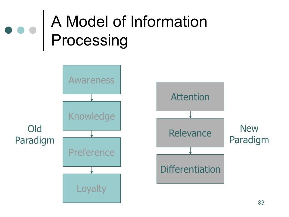 83 Awareness Knowledge Preference Loyalty Relevance Differentiation Attention Old Paradigm New Paradigm A Model of Information Processing