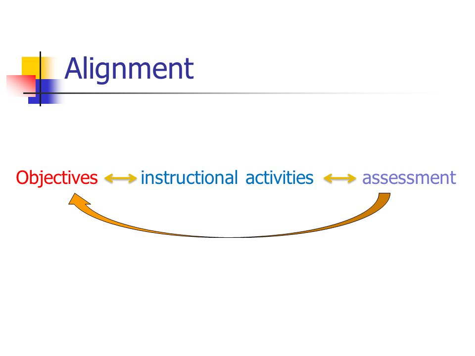 Alignment Objectives instructional activities assessment