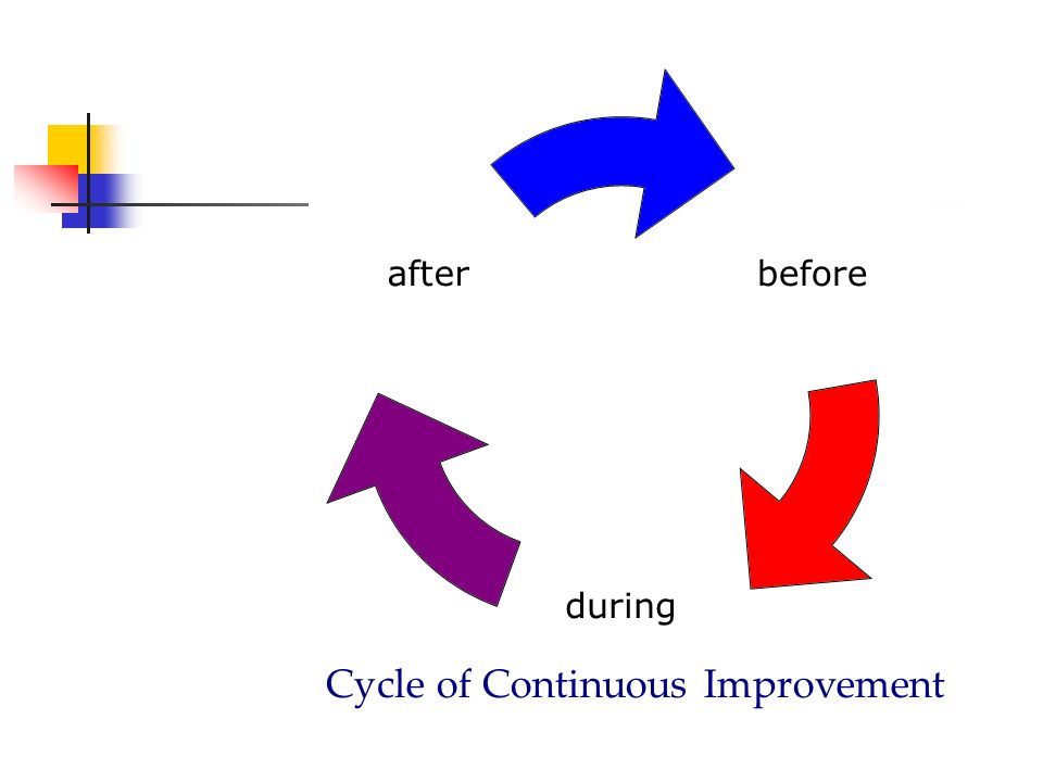 before during after Cycle of Continuous Improvement