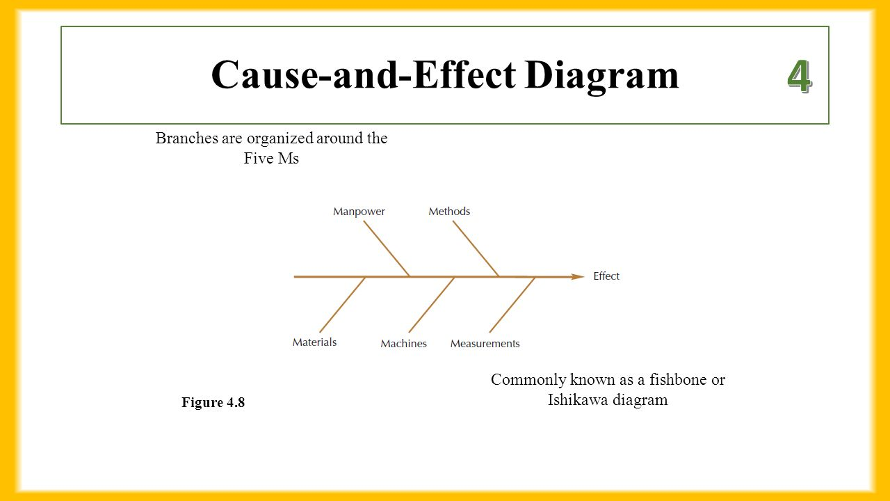 Chapter 4 business processes 1 define process ppt download 18 cause and effect diagram figure 48 commonly known as a fishbone or ishikawa diagram branches are organized around the five ms ccuart Choice Image