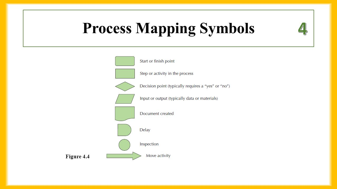 Chapter 4 business processes 1 define process ppt download 29 process mapping symbols figure 44 biocorpaavc