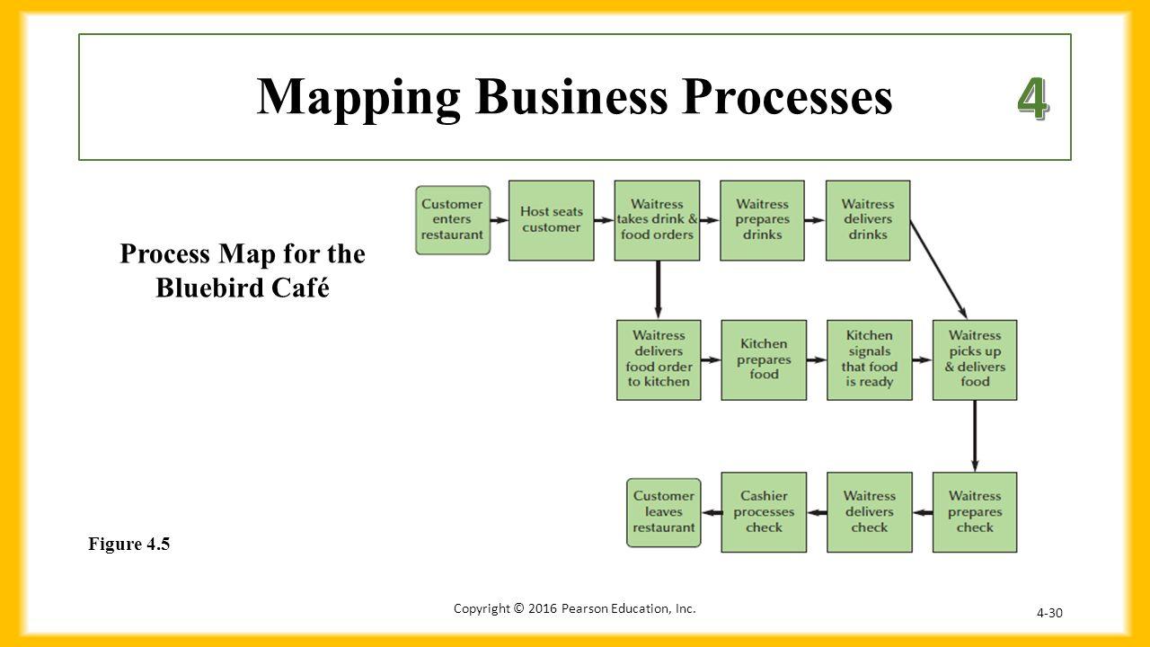 chapter 4 business processes 1 define process ppt download slide 30 9861471 business processes business process mapping business processes business process - Business Process Mapping Ppt