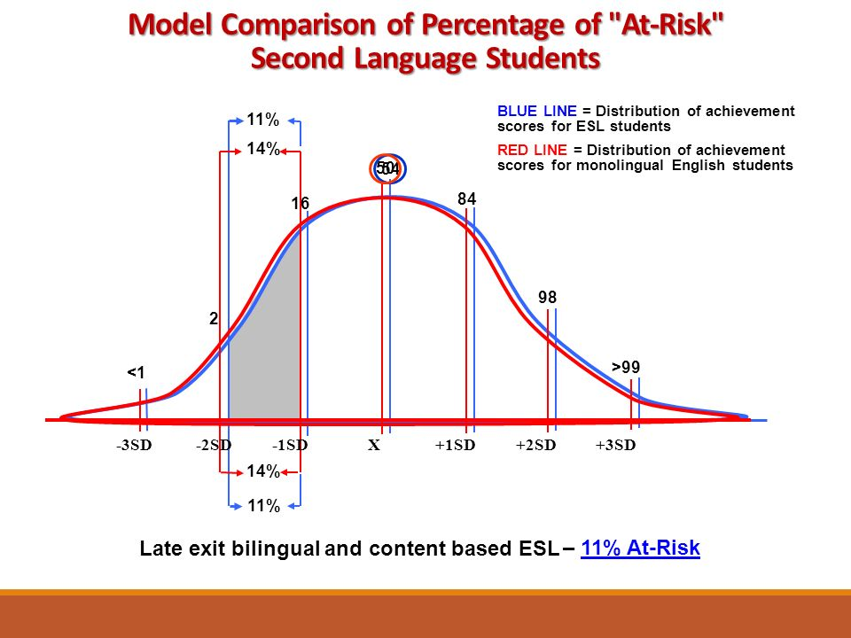 Late exit bilingual and content based ESL BLUE LINE = Distribution of achievement scores for ESL students RED LINE = Distribution of achievement scores for monolingual English students 11% 14% 84 98 >99 16 2 <1 11% 54 -3SD -2SD -1SD X +1SD +2SD +3SD 50 – 11% At-Risk Model Comparison of Percentage of At-Risk Second Language Students