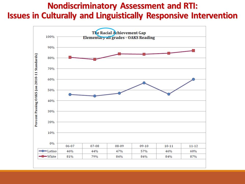 Nondiscriminatory Assessment and RTI: Issues in Culturally and Linguistically Responsive Intervention