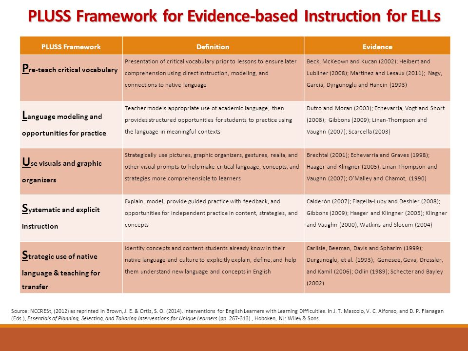 PLUSS FrameworkDefinitionEvidence P re-teach critical vocabulary Presentation of critical vocabulary prior to lessons to ensure later comprehension using direct instruction, modeling, and connections to native language Beck, McKeown and Kucan (2002); Heibert and Lubliner (2008); Martinez and Lesaux (2011); Nagy, Garcia, Dyrgunoglu and Hancin (1993) L anguage modeling and opportunities for practice Teacher models appropriate use of academic language, then provides structured opportunities for students to practice using the language in meaningful contexts Dutro and Moran (2003); Echevarria, Vogt and Short (2008); Gibbons (2009); Linan-Thompson and Vaughn (2007); Scarcella (2003) U se visuals and graphic organizers Strategically use pictures, graphic organizers, gestures, realia, and other visual prompts to help make critical language, concepts, and strategies more comprehensible to learners Brechtal (2001); Echevarria and Graves (1998); Haager and Klingner (2005); Linan-Thompson and Vaughn (2007); O'Malley and Chamot, (1990) S ystematic and explicit instruction Explain, model, provide guided practice with feedback, and opportunities for independent practice in content, strategies, and concepts Calderón (2007); Flagella-Luby and Deshler (2008); Gibbons (2009); Haager and Klingner (2005); Klingner and Vaughn (2000); Watkins and Slocum (2004) S trategic use of native language & teaching for transfer Identify concepts and content students already know in their native language and culture to explicitly explain, define, and help them understand new language and concepts in English Carlisle, Beeman, Davis and Spharim (1999); Durgunoglu, et al.