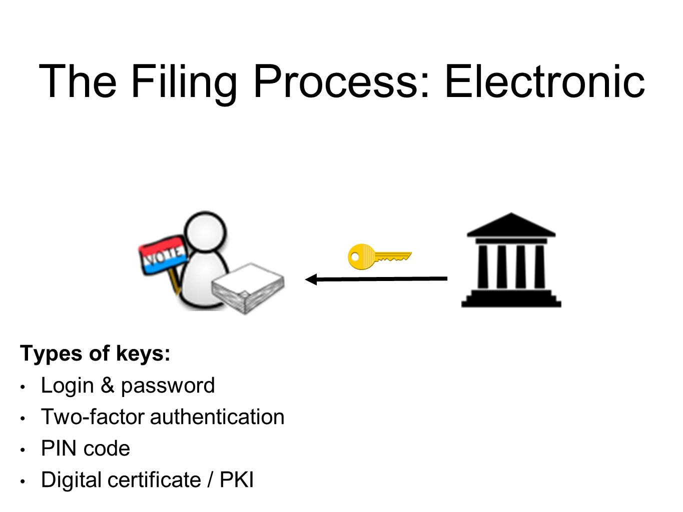 Electronic filing systems for campaign and finance reports 15 types of keys login password two factor authentication pin code digital certificate pki pooptronica