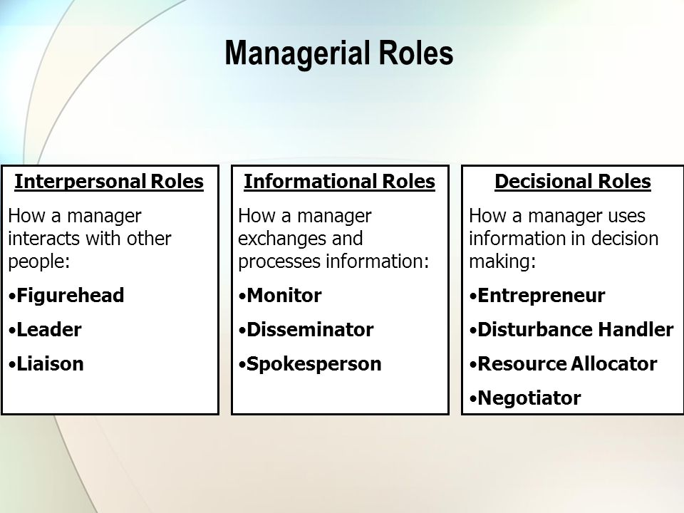 Managerial Roles Interpersonal Roles How a manager interacts with other people: Figurehead Leader Liaison Informational Roles How a manager exchanges and processes information: Monitor Disseminator Spokesperson Decisional Roles How a manager uses information in decision making: Entrepreneur Disturbance Handler Resource Allocator Negotiator
