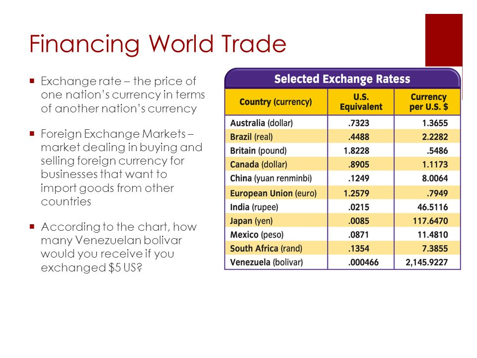 Financing World Trade  Exchange rate – the price of one nation's currency in terms of another nation's currency  Foreign Exchange Markets – market dealing in buying and selling foreign currency for businesses that want to import goods from other countries  According to the chart, how many Venezuelan bolivar would you receive if you exchanged $5 US?