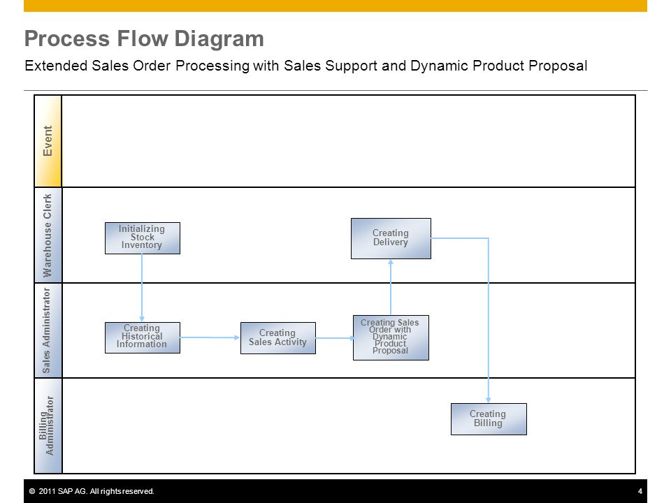 Extended Sales Order Processing With Sales Support And Dynamic