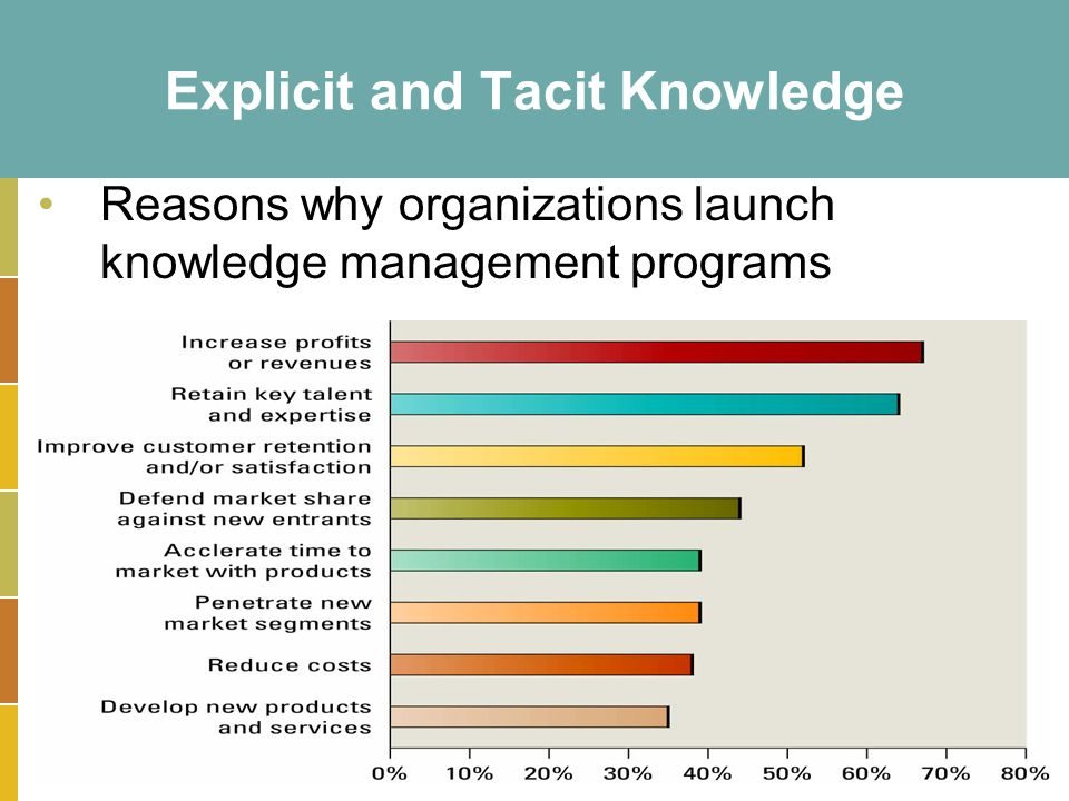 15-15 Explicit and Tacit Knowledge Reasons why organizations launch knowledge management programs