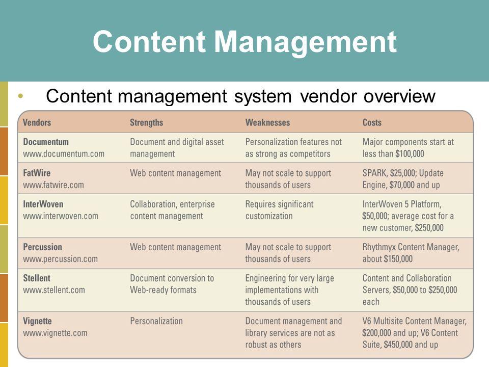 15-19 Content Management Content management system vendor overview
