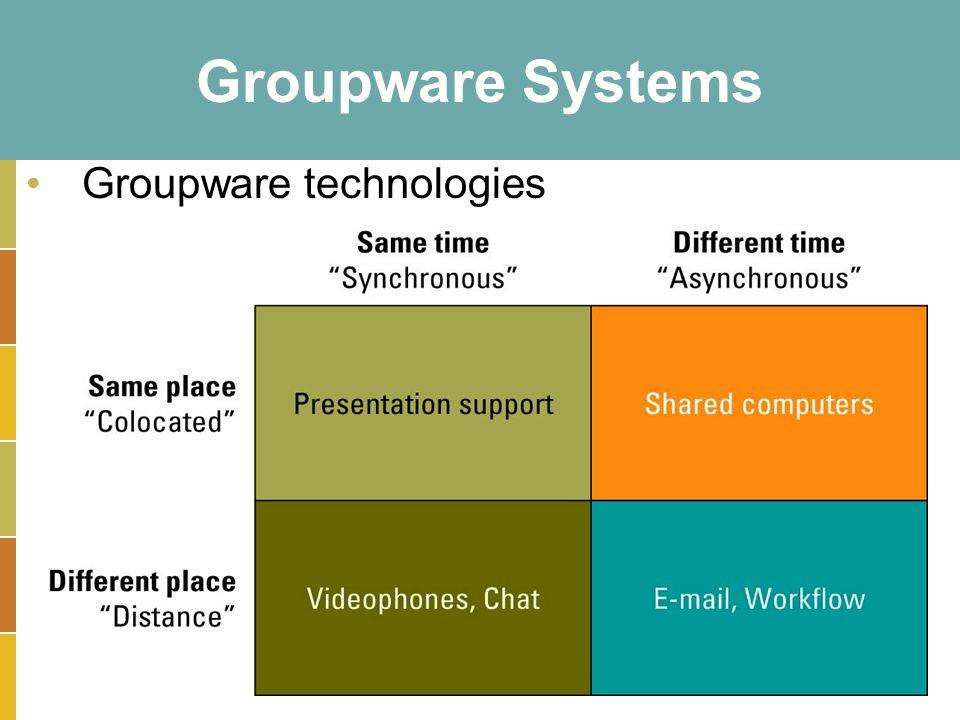 15-23 Groupware Systems Groupware technologies