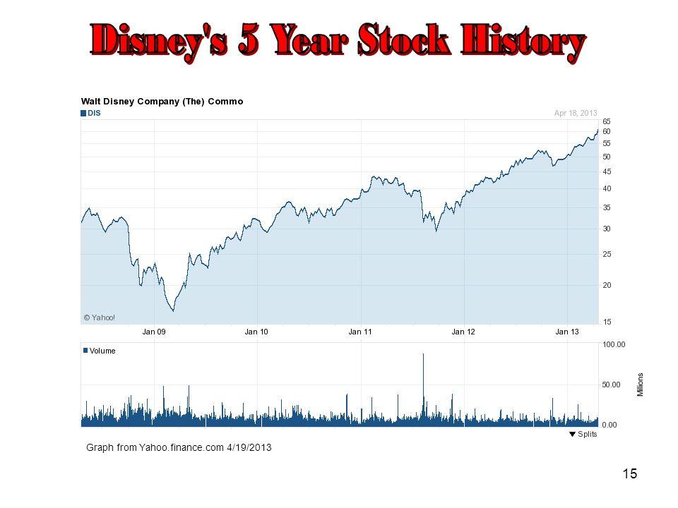 the walt disney company's yen financing