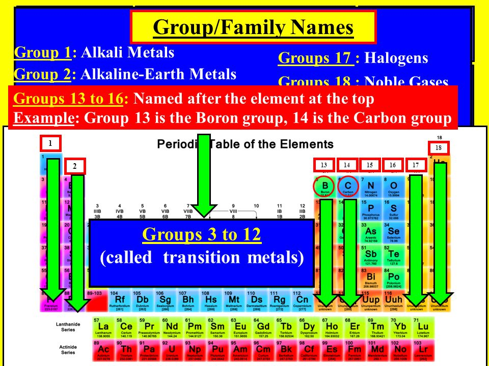6 1 - Periodic Table Group Names 3 12