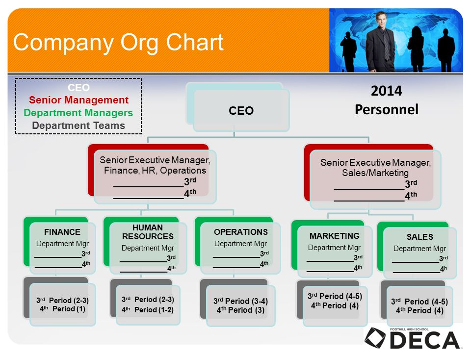Company Org Chart CEO Senior Executive Manager, Finance, HR, Operations ____________3 rd ____________4 th FINANCE Department Mgr ____________3 rd ____________4 th 3 rd Period (2-3) 4 th Period (1) HUMAN RESOURCES Department Mgr ____________3 rd ____________4 th 3 rd Period (2-3) 4 th Period (1-2) OPERATIONS Department Mgr ____________3 rd ____________4 th 3 rd Period (3-4) 4 th Period (3) Senior Executive Manager, Sales/Marketing ____________3 rd ____________4 th MARKETING Department Mgr ____________3 rd ____________4 th 3 rd Period (4-5) 4 th Period (4) SALES Department Mgr ____________3 rd ____________4 h 3 rd Period (4-5) 4 th Period (4) CEO Senior Management Department Managers Department Teams 2014 Personnel