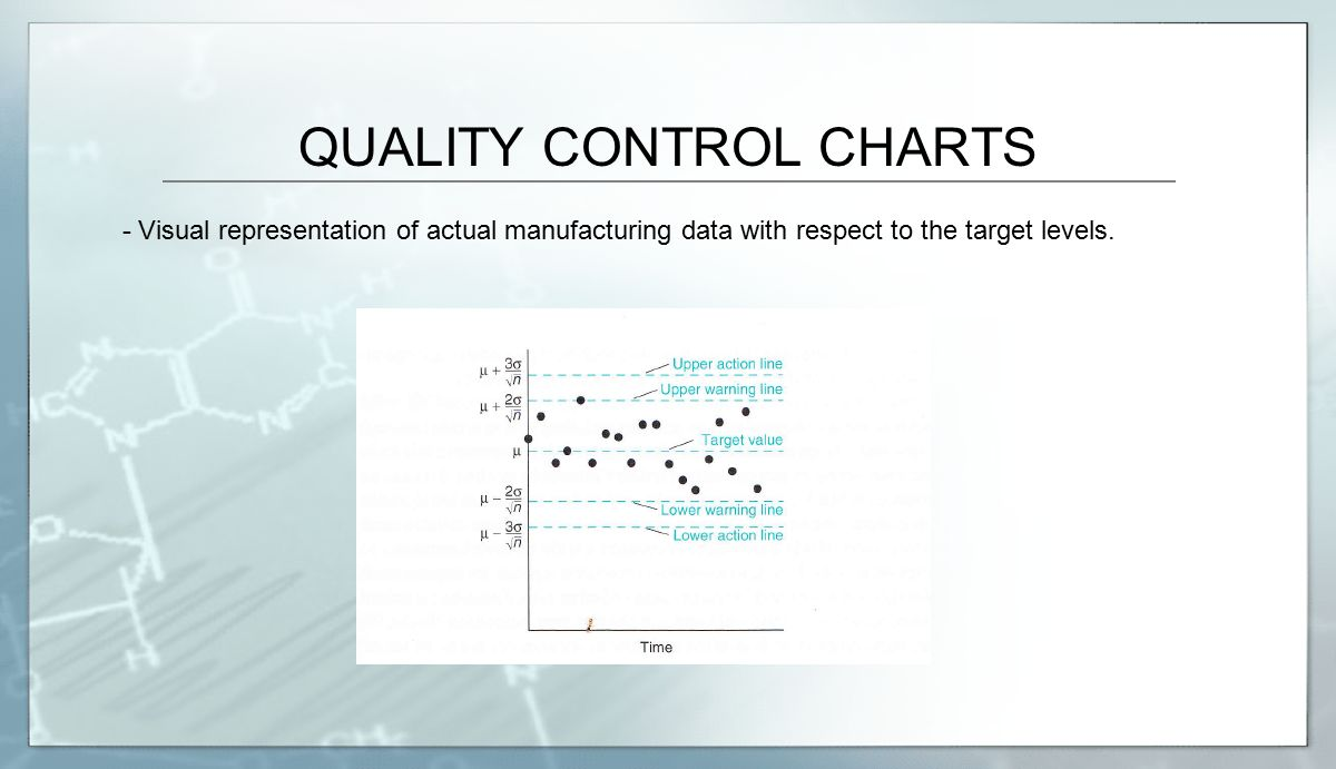 QUALITY CONTROL CHARTS - Visual representation of actual manufacturing data with respect to the target levels.
