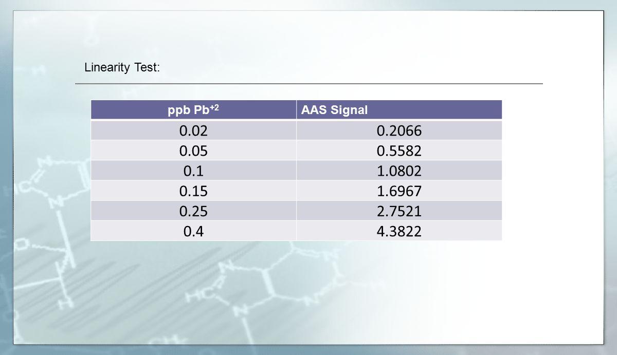 ppb Pb +2 AAS Signal 0.020.2066 0.050.5582 0.11.0802 0.151.6967 0.252.7521 0.44.3822 Linearity Test: