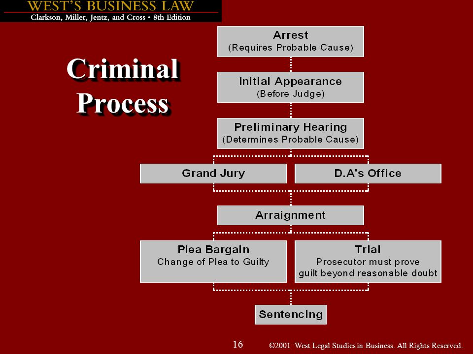 ©2001 West Legal Studies in Business. All Rights Reserved. 16 Criminal Process