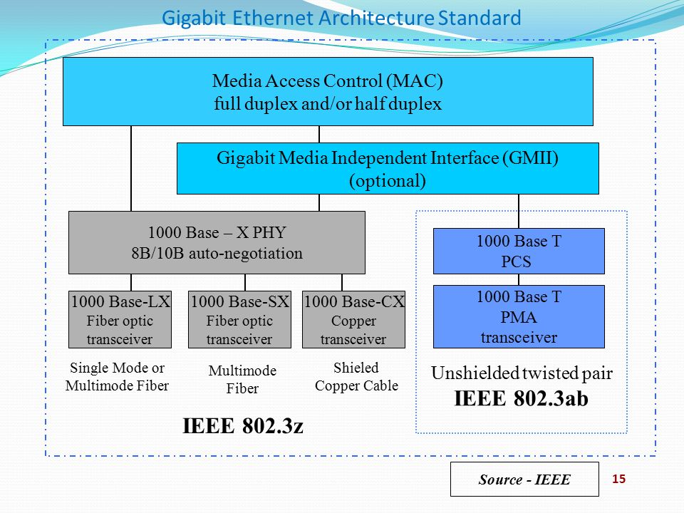 DNT 1013 DATA COMMUNICATIONS CHAPTER 7: ETHERNET TECHNOLOGIES ...