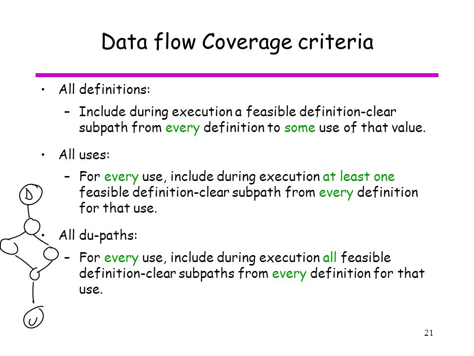 21 Data Flow Coverage Criteria All Definitions: U2013Include During Execution A Feasible  Definition