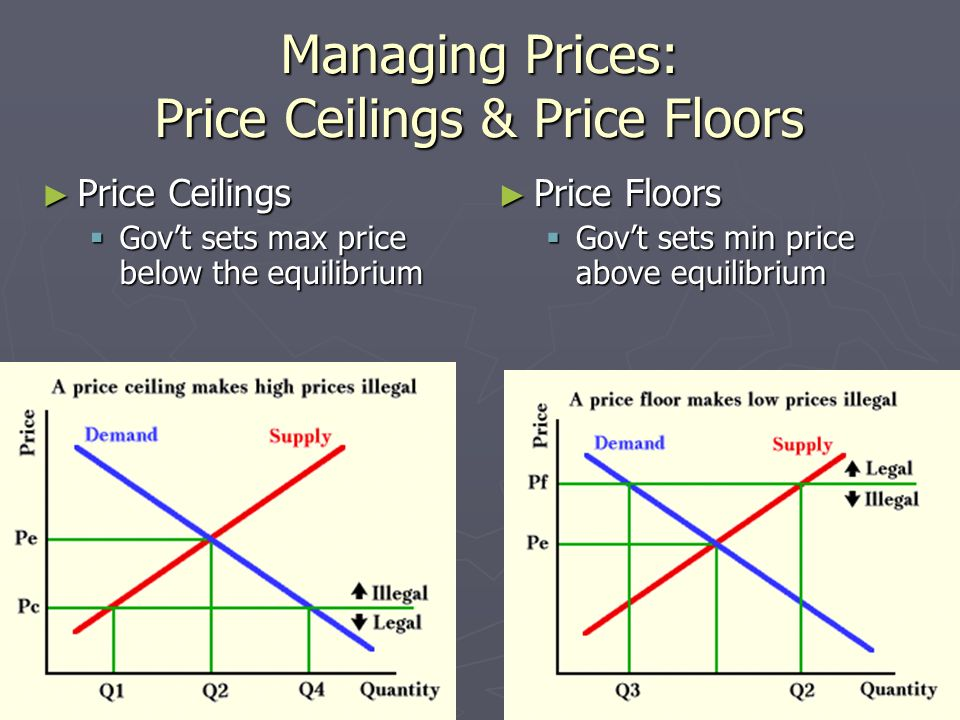 The Pricing System Determining Prices How A Competitive