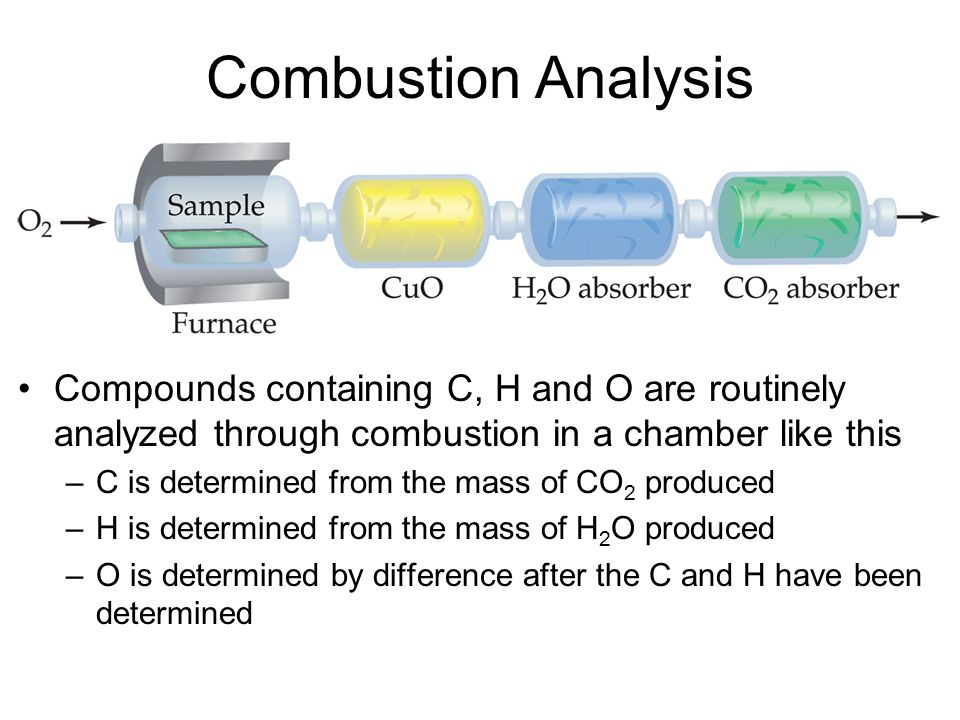 Calculating Empirical Formula Using percentage or mass to find the – Combustion Analysis Worksheet