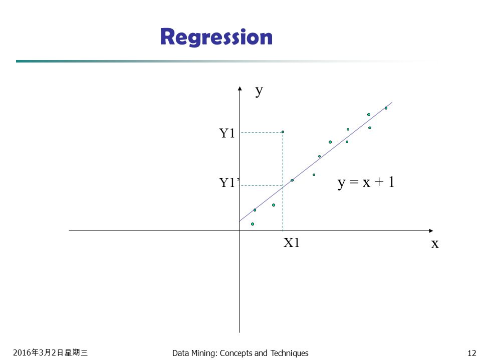 2016年3月2日星期三 2016年3月2日星期三 2016年3月2日星期三 Data Mining: Concepts and Techniques12 Regression x y y = x + 1 X1 Y1 Y1'