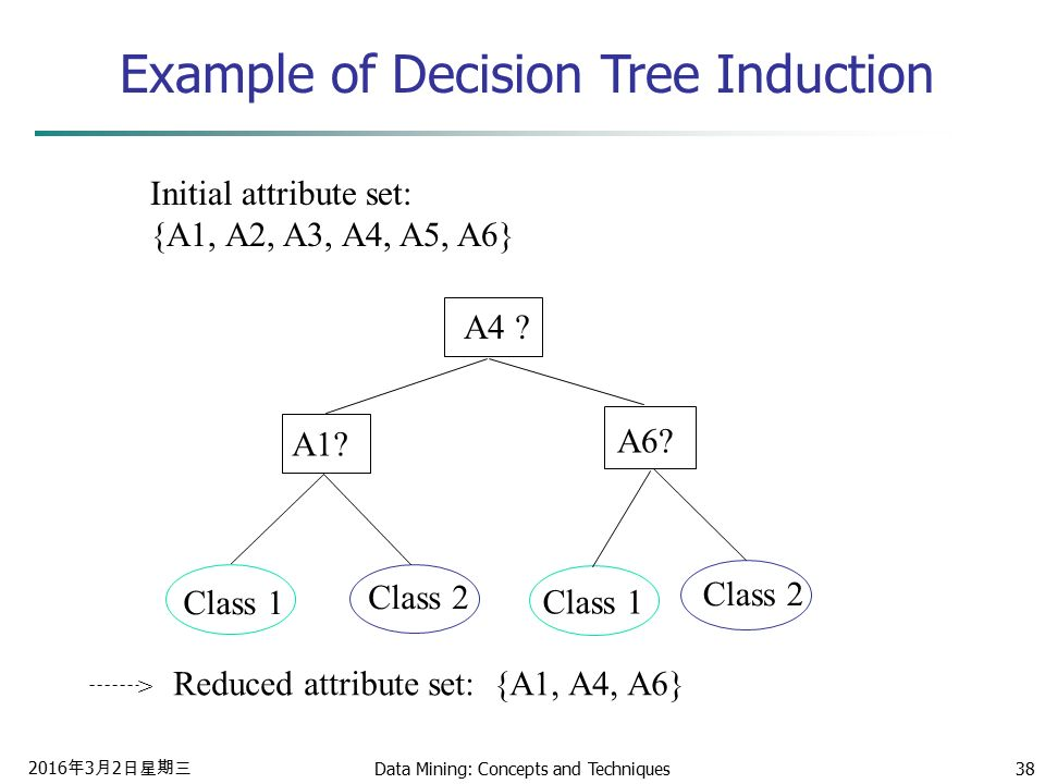 2016年3月2日星期三 2016年3月2日星期三 2016年3月2日星期三 Data Mining: Concepts and Techniques38 Example of Decision Tree Induction Initial attribute set: {A1, A2, A3, A4, A5, A6} A4 .