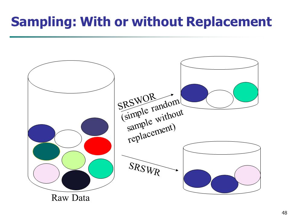 48 Sampling: With or without Replacement SRSWOR (simple random sample without replacement) SRSWR Raw Data