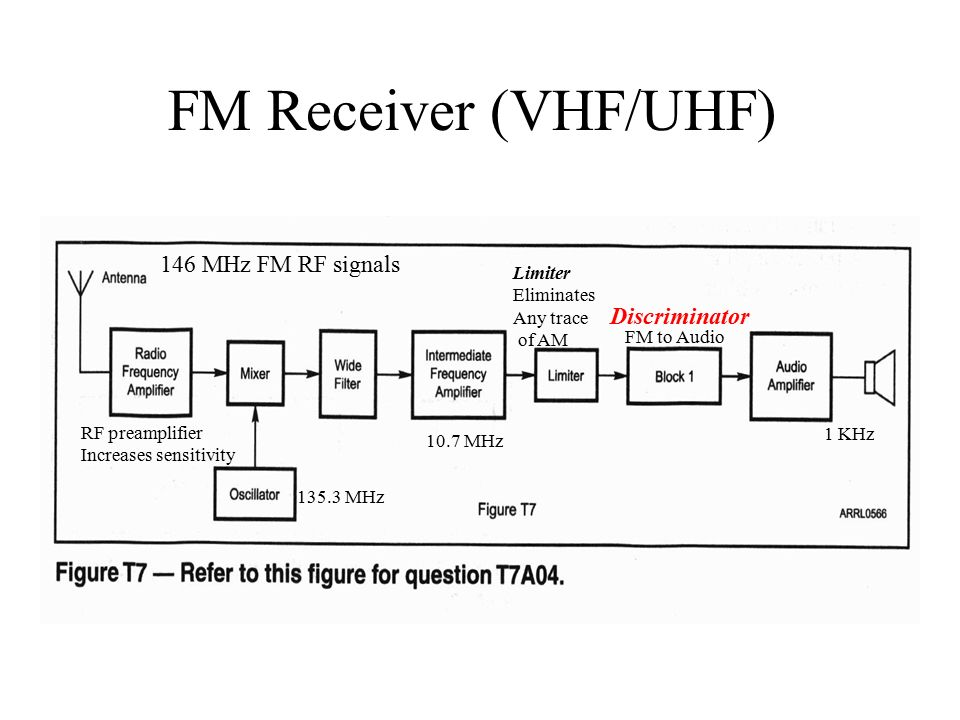 Equipment radio transceiver and amplifier transceiver block 5 fm receiver vhfuhf discriminator rf preamplifier increases sensitivity 146 mhz fm rf signals 107 mhz 1353 mhz fm to audio 1 khz limiter eliminates ccuart Image collections