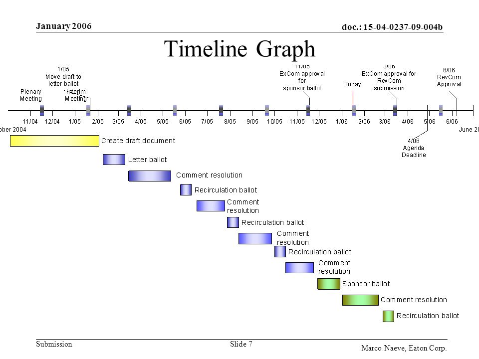 doc.: b Submission January 2006 Marco Naeve, Eaton Corp. Slide 7 Timeline Graph