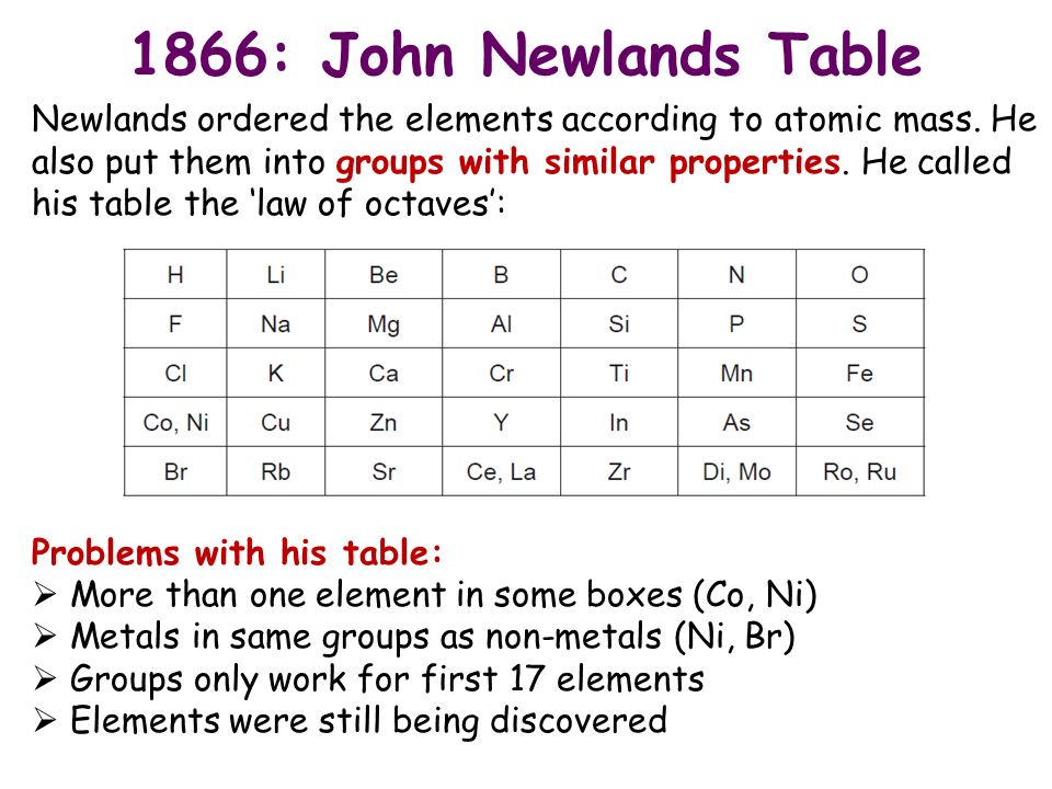 C3 chemistry history of the periodic table 1866 john newlands 1866 john newlands table newlands ordered the elements according to atomic mass urtaz Image collections