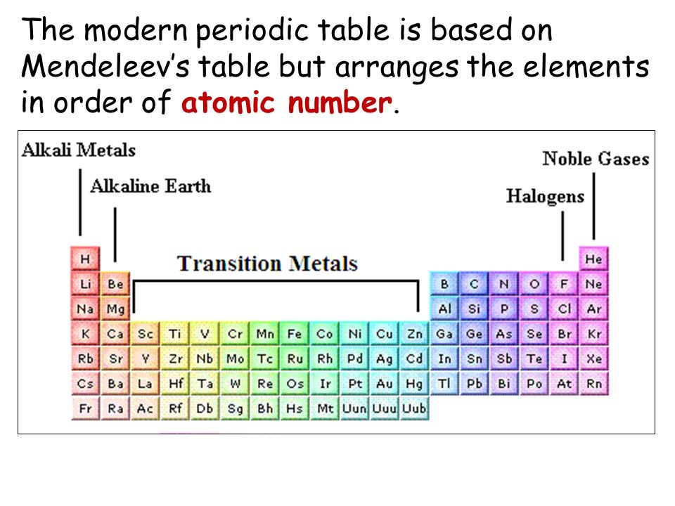 Periodic table who put the periodic table in order by atomic history of the periodic table 1866 john newlands urtaz