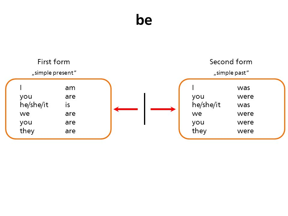 "First form of the verb ""simple present"" Second form of the verb ..."
