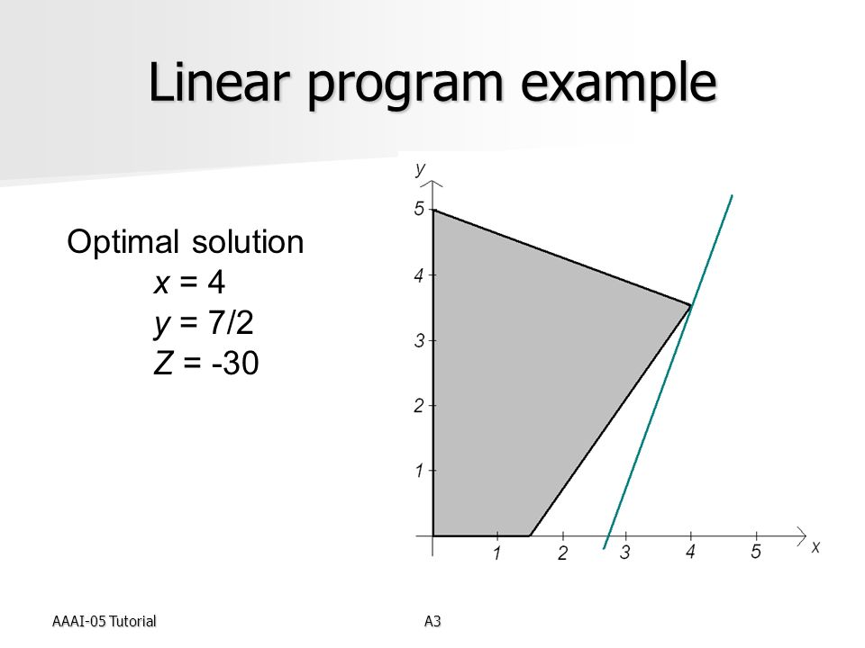 AAAI-05 TutorialA3 Linear program example Optimal solution x = 4 y = 7/2 Z = -30