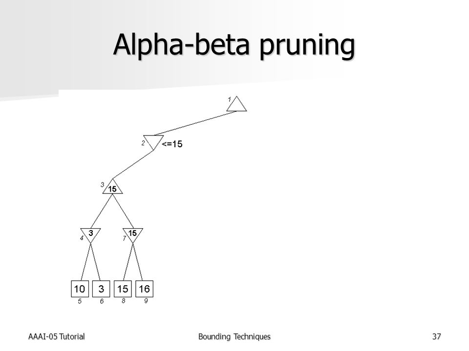 AAAI-05 TutorialBounding Techniques37 Alpha-beta pruning