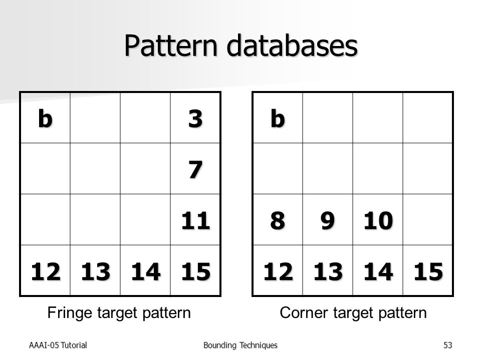 AAAI-05 TutorialBounding Techniques53 Pattern databases b3 7 11 12131415b8910 12131415 Fringe target patternCorner target pattern