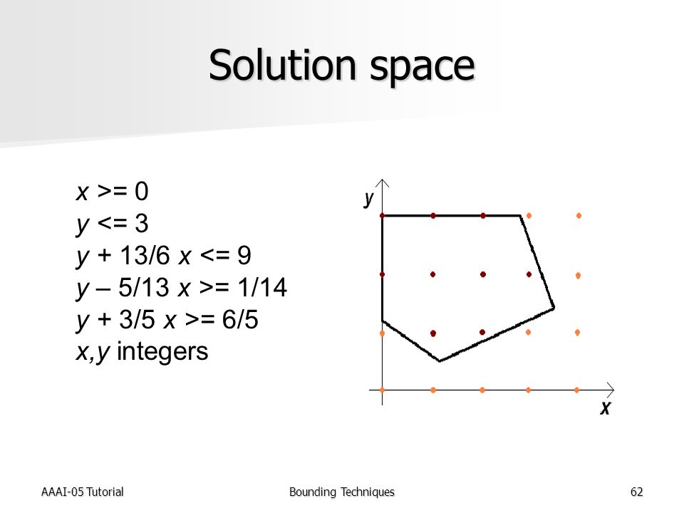 AAAI-05 TutorialBounding Techniques62 Solution space x >= 0 y <= 3 y + 13/6 x <= 9 y – 5/13 x >= 1/14 y + 3/5 x >= 6/5 x,y integers