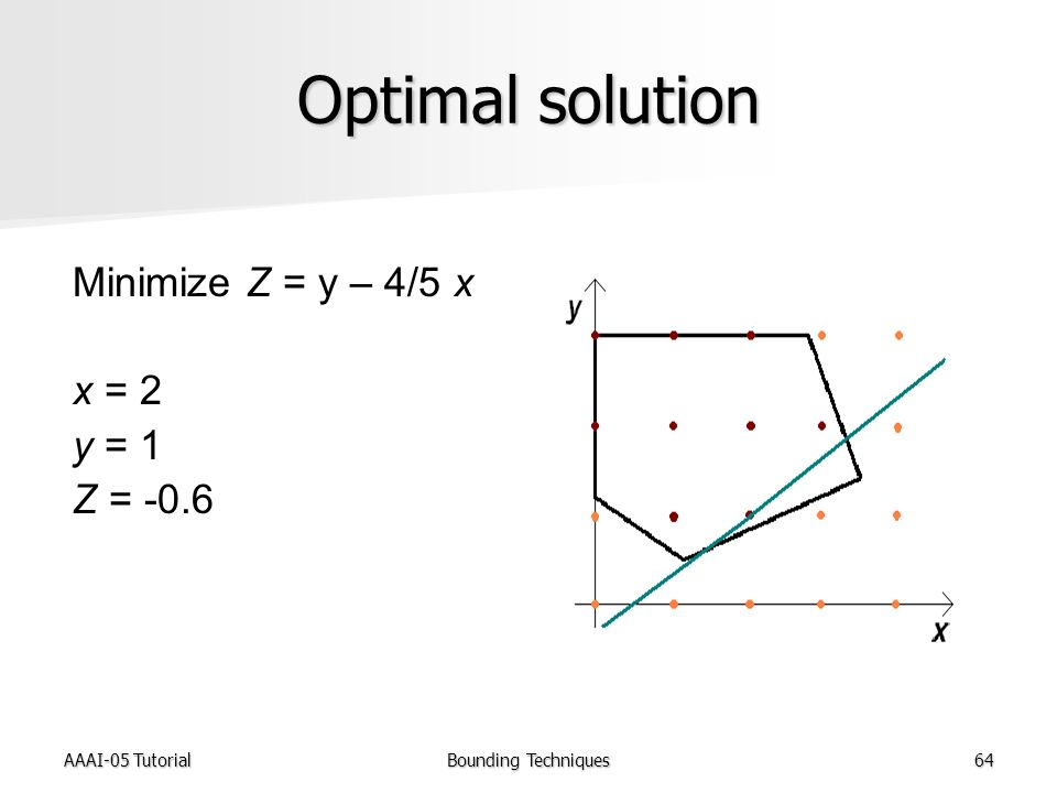 AAAI-05 TutorialBounding Techniques64 Optimal solution Minimize Z = y – 4/5 x x = 2 y = 1 Z = -0.6