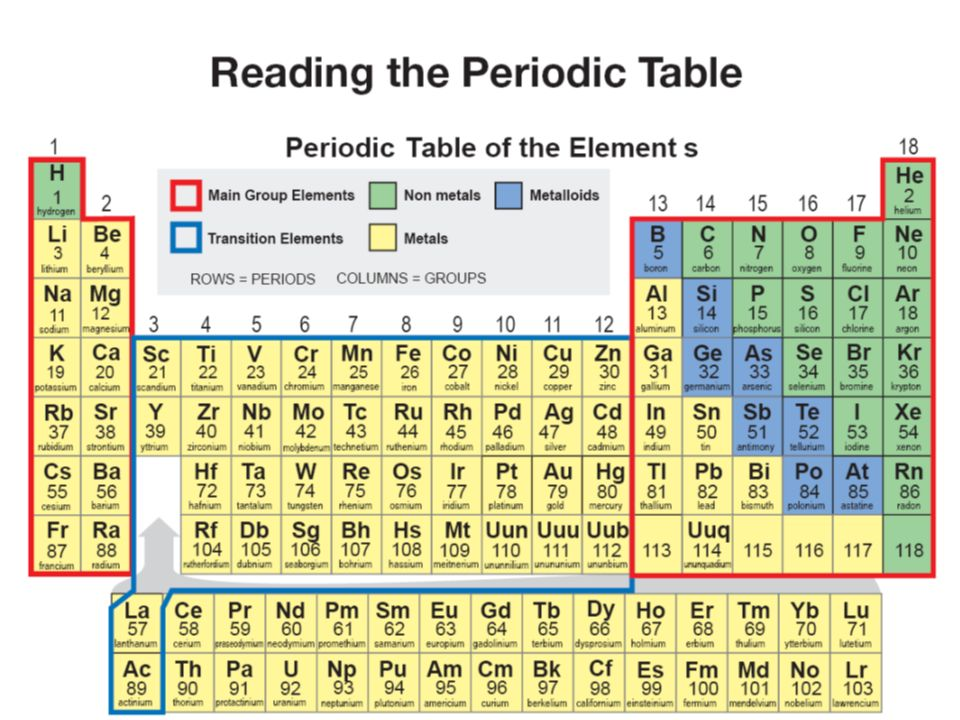 13 - Periodic Table Of Elements Metals