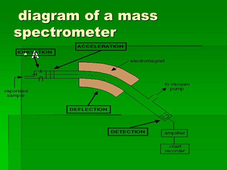 diagram of a mass spectrometer diagram of a mass spectrometer AA  AA  
