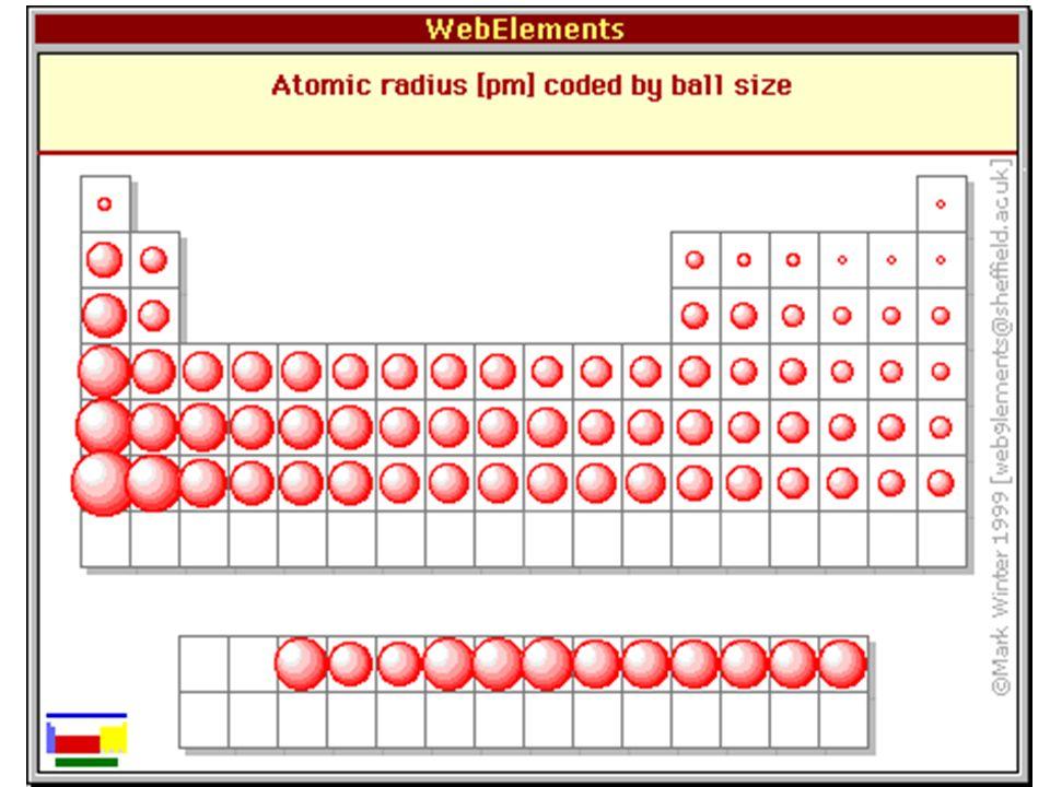 Atomic radius chart dolapgnetband atomic radius chart urtaz Choice Image