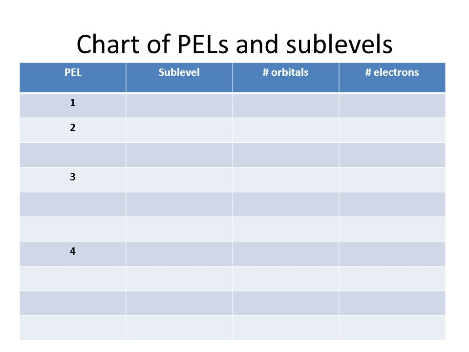 8 Chart Of PELs And Sublevels PELSublevel# Orbitals# Electrons 1 2 3 4
