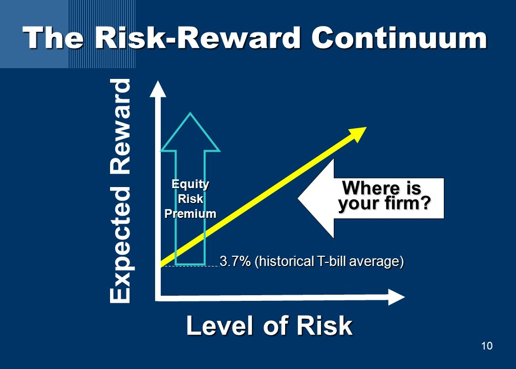 10 The Risk-Reward Continuum Level of Risk Expected Reward Where is Where is your firm.