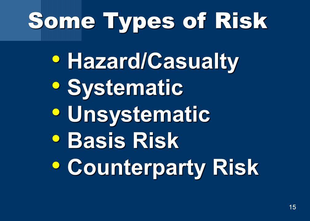 15 Some Types of Risk Hazard/Casualty Hazard/Casualty Systematic Systematic Unsystematic Unsystematic Basis Risk Basis Risk Counterparty Risk Counterparty Risk