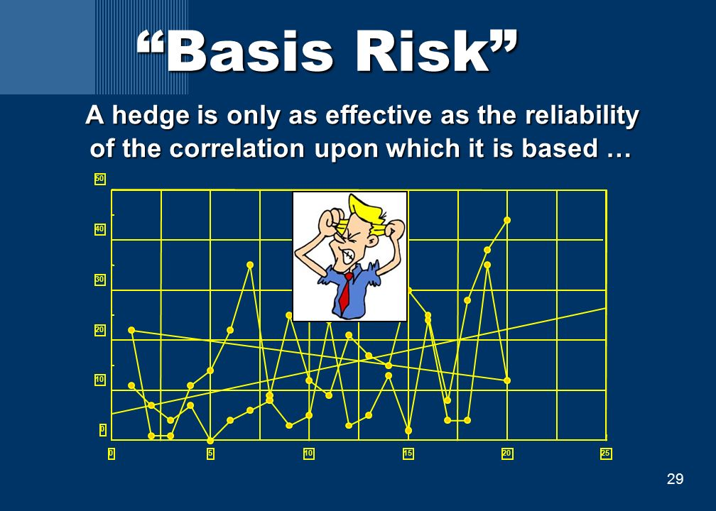 29 Basis Risk A hedge is only as effective as the reliability of the correlation upon which it is based … A hedge is only as effective as the reliability of the correlation upon which it is based … 05101520 25 0 10 20 30 40 50