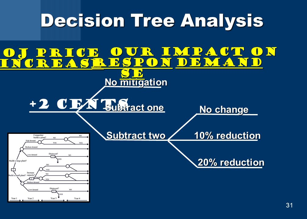 31 Decision Tree Analysis +2 cents No mitigation Subtract two Subtract one Subtract one No change 20% reduction 10% reduction 10% reduction OJ Price Increase Our Respon se Impact on Demand