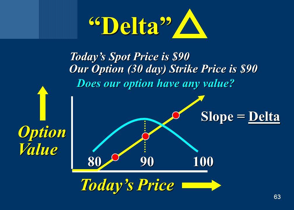63 Slope = Delta Today's Price 80 90 100 80 90 100 OptionValue Delta Today's Spot Price is $90 Today's Spot Price is $90 Our Option (30 day) Strike Price is $90 Our Option (30 day) Strike Price is $90 Does our option have any value