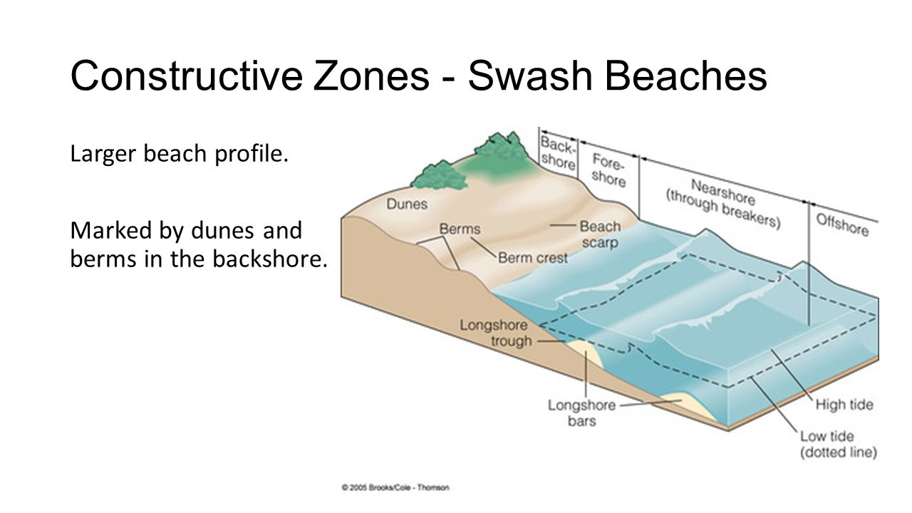 the environmental tragedy of coastal erosion essay Coastal erosion: its causes, effects local rivers and coastal bluff erosion are obvious sources part c, california institute of technology, environmental.