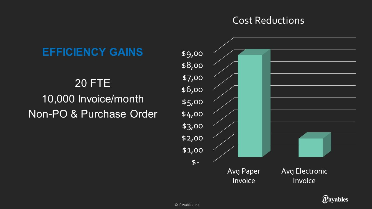 EFFICIENCY GAINS 20 FTE 10,000 Invoice/month Non-PO & Purchase Order